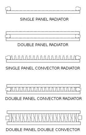 panel convector radiators