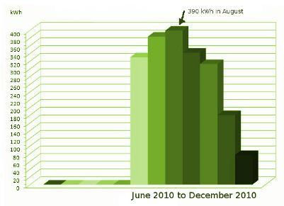 solar power graph showing electricity generated over a 6 month period